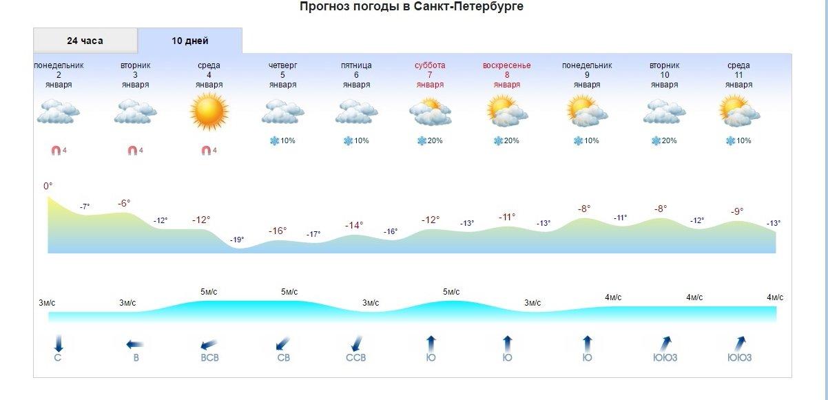 Погода в санкт петербург