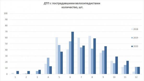 2015-2020 ВелоДТП мес.jpg