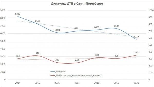 2015-2020 ДТП_велоДТП.jpg
